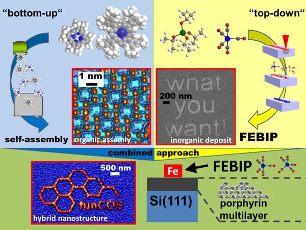 Research profile (image: Marbach)