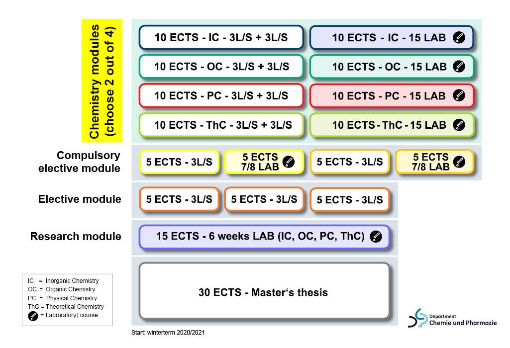 Structure of the MSc Chemistry program (Design: E. Landeck/FAU)