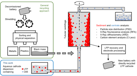 "Towards entry ""Centrifugation based separation of lithium iron phosphate (LFP) and carbon black for lithium-ion battery recycling"""